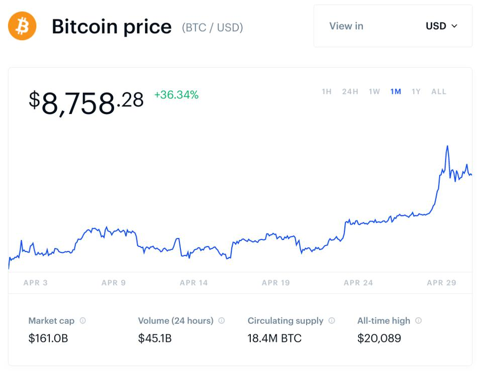 Bitcoin Price Likely To P 10 000