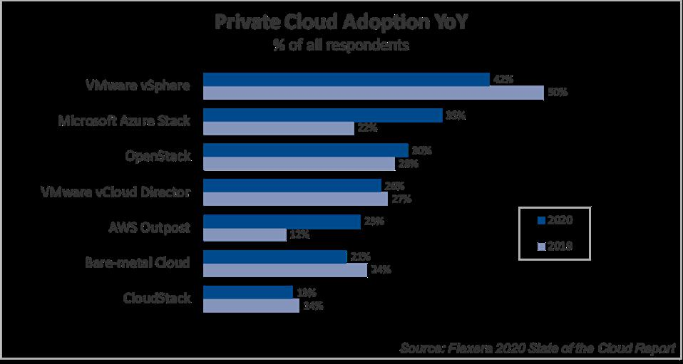 Flexera 2020 State of the Cloud Report