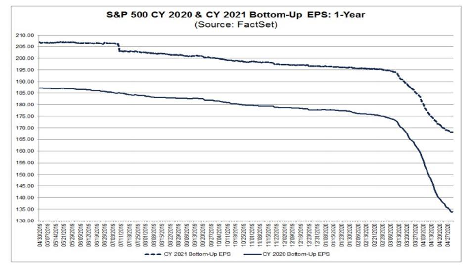 S&P 500 earnings: 2020 and 2021