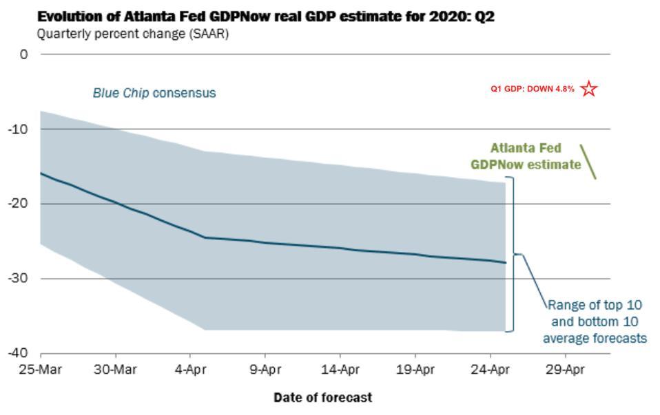 GDPNow June quarter GDP forecast