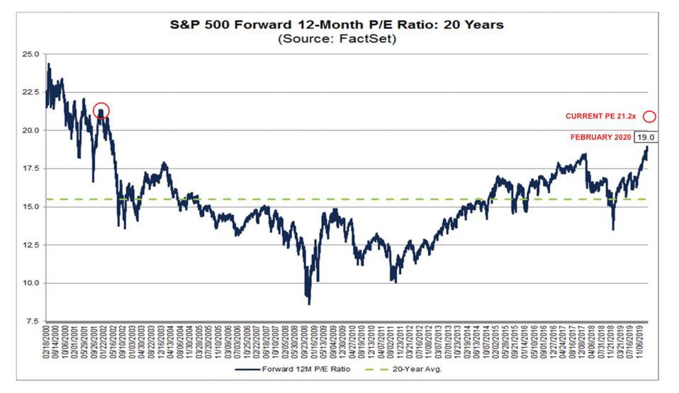 S&P 500 20 year PE ratios