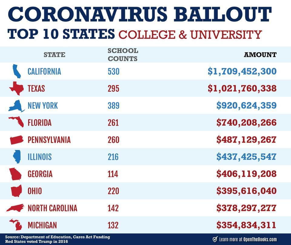 Where did the coronavirus bailout money go?
