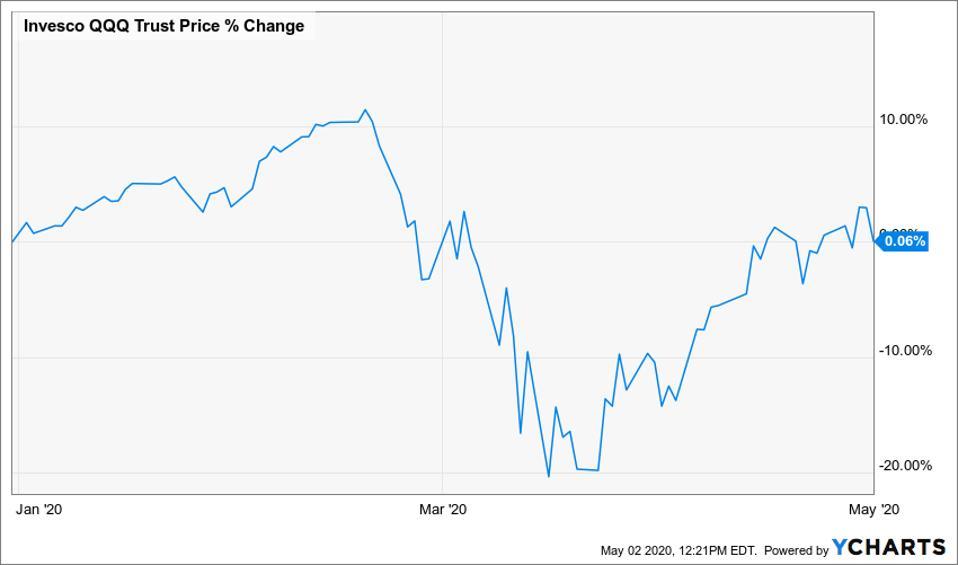 YTD price change chart of Invesco QQQ Trust ETF
