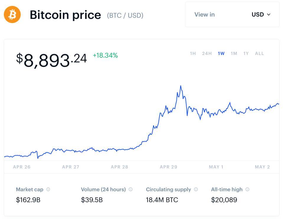 bitcoin, bitcoin price, tether, chart