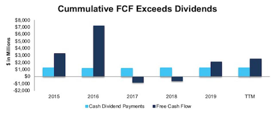 Emerson Electric's Cash Flow Increases The Safety Of Its Dividend Yield