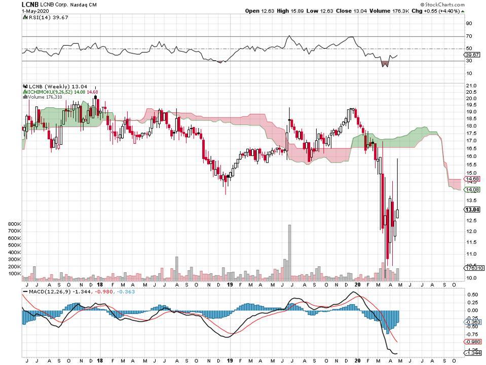 bank financials dividends Ohio