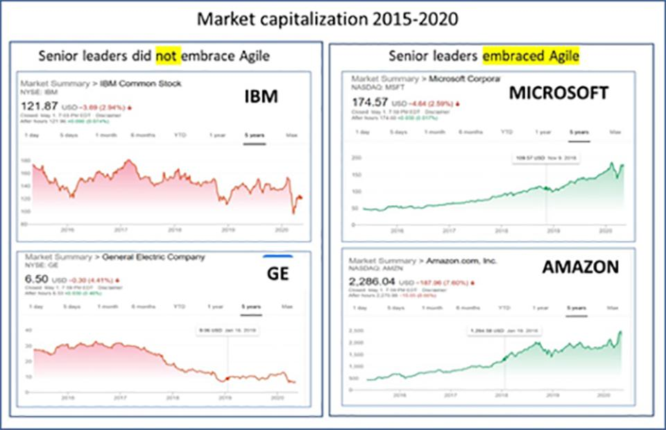 Market capitalization of Amazon, MIcrosoft, IBM and GE 2015-2020