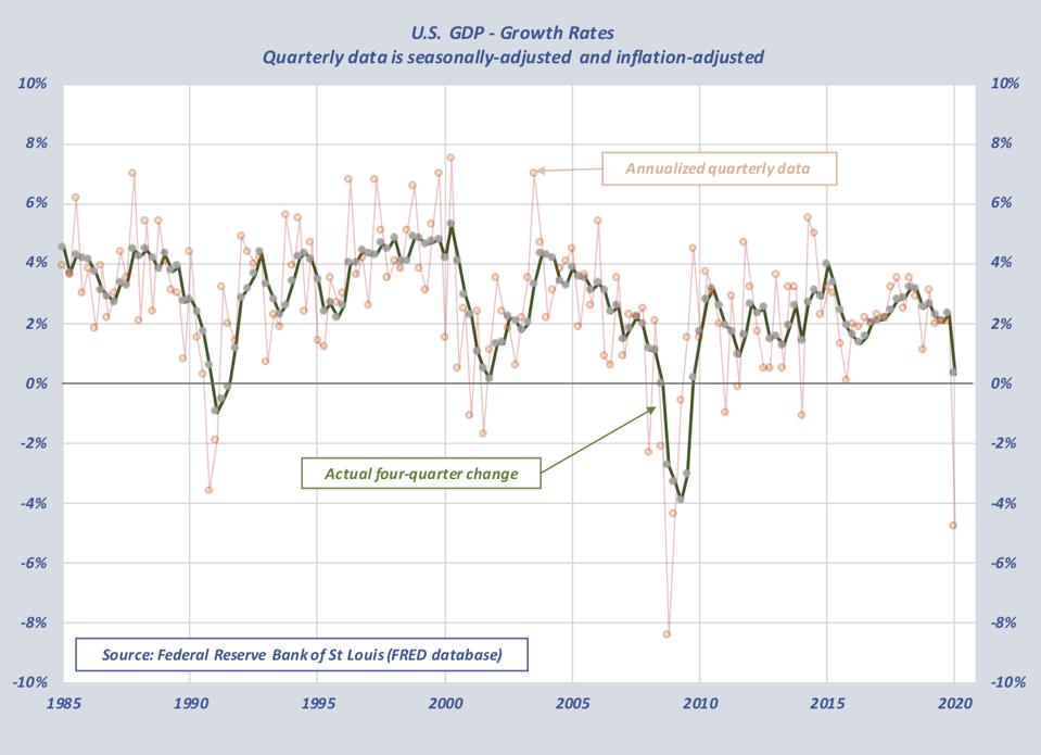 Graph shows smoothness and lower extremes in year-over-year rates vs quarter-over-quarter annualized rates