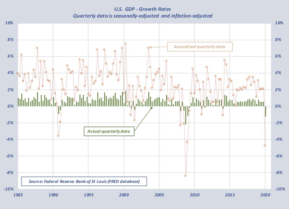 Contrast of actual quarterly GDP rate changes with annualized ones