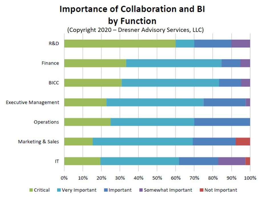 62% of Businesses Say Self-Service BI Is Essential in 2020