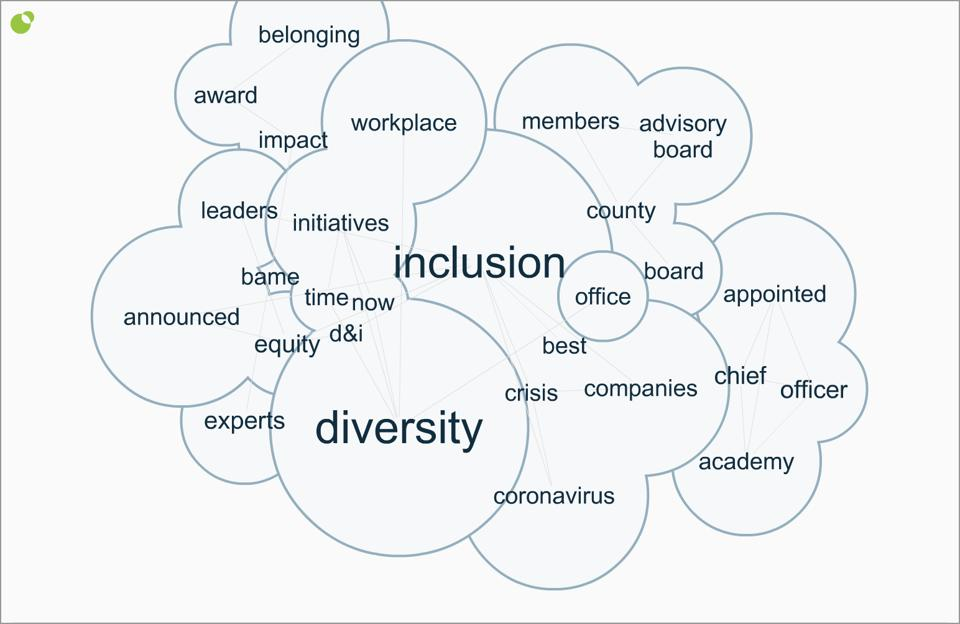 A word cloud based on a search of the keywords ″diversity″ and ″inclusion.″ Courtesy of Infomous, Inc.