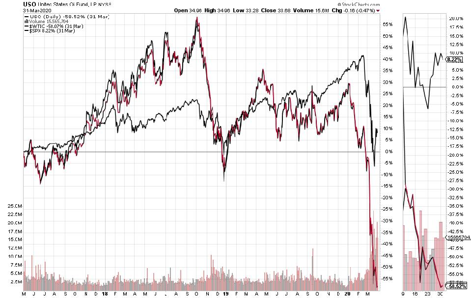 3 years minus April and May 1 prices for USO ETF, WTI and S&P 500