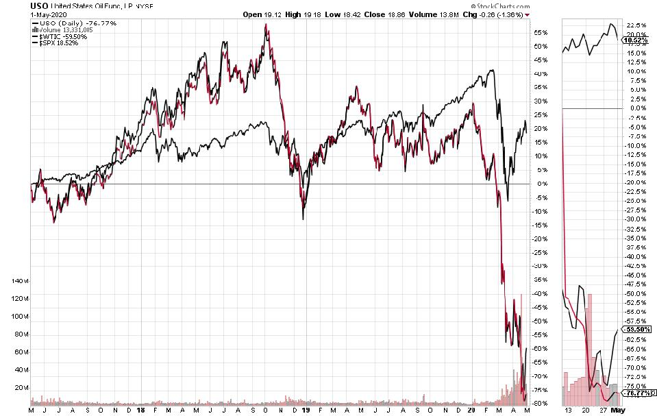 3 year prices for USO ETF, WTI and S&P 500