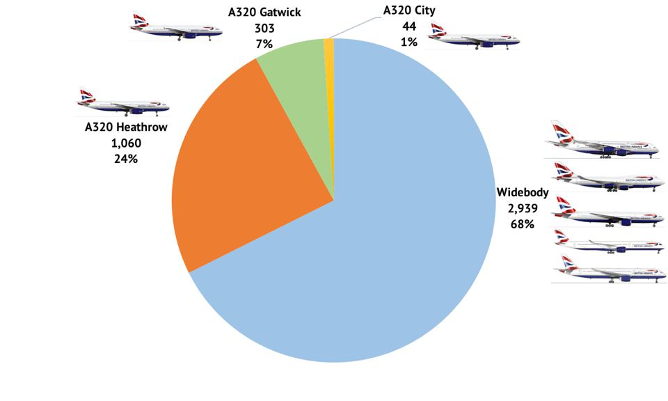 British Airways pilots by airport/aircraft allocation, excluding CityFlyer