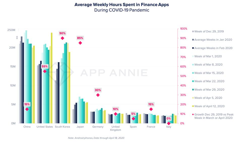 Average hours in finance apps during Covid-19
