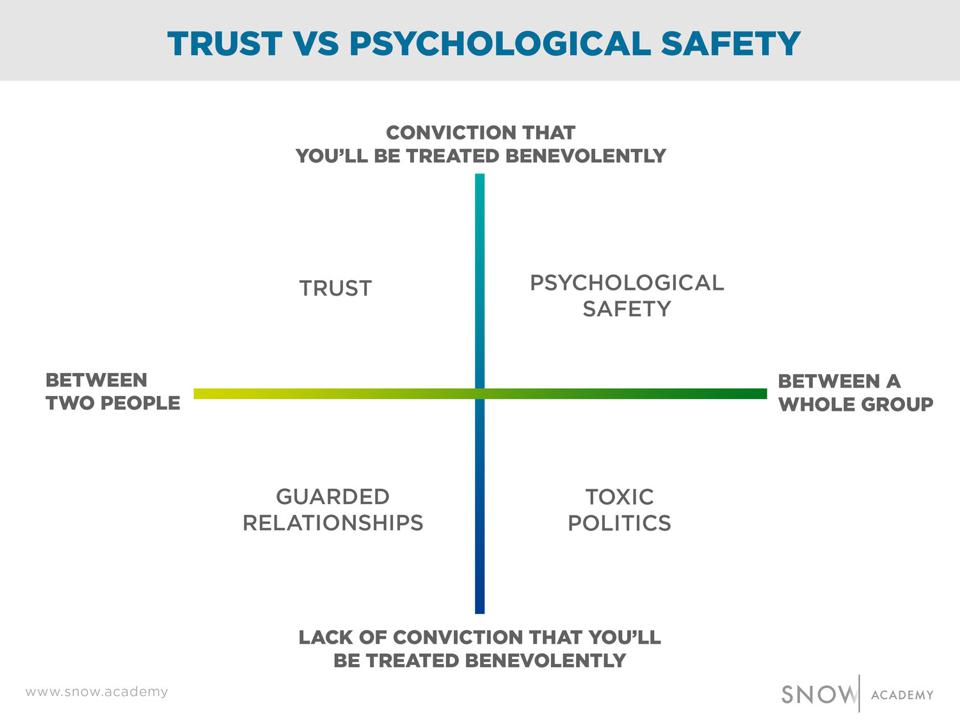 The difference between psychological safety and trust