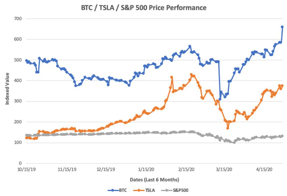 Zooming into last six months of indexed price movements for Bitcoin, Tesla, and the S&P500
