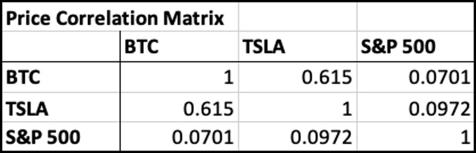 Matrix displaying the price correlations between Bitcoin, Tesla, and the S&P 500