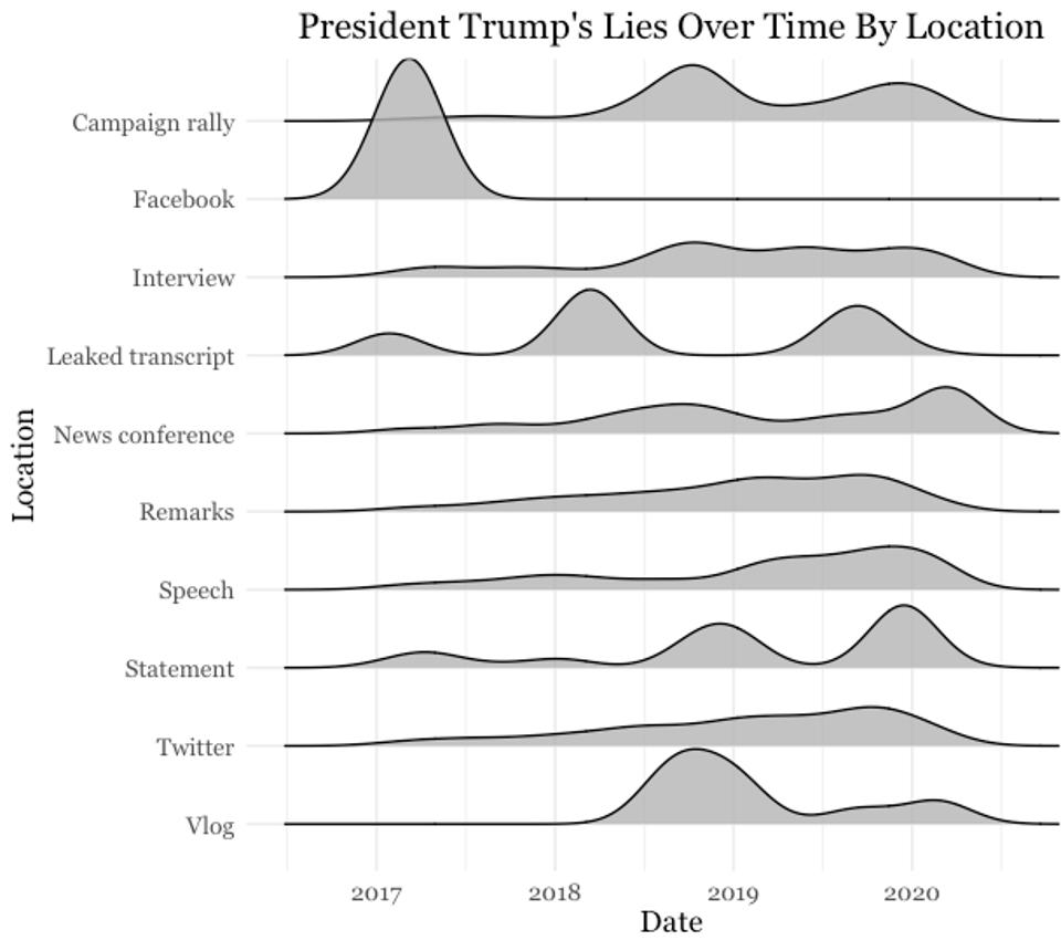 President Trump's lies over time by location.
