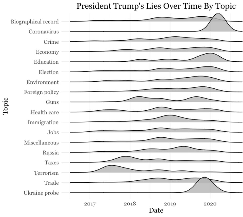 President Trump's lies over time by topic.