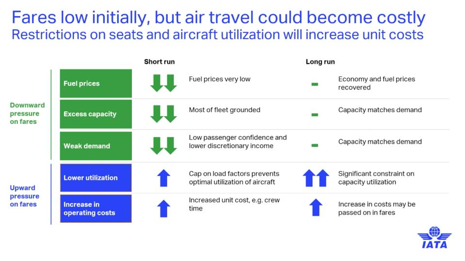 IATA Chart: Fares low initially, but flying could become costly with social distancing measures in place.
