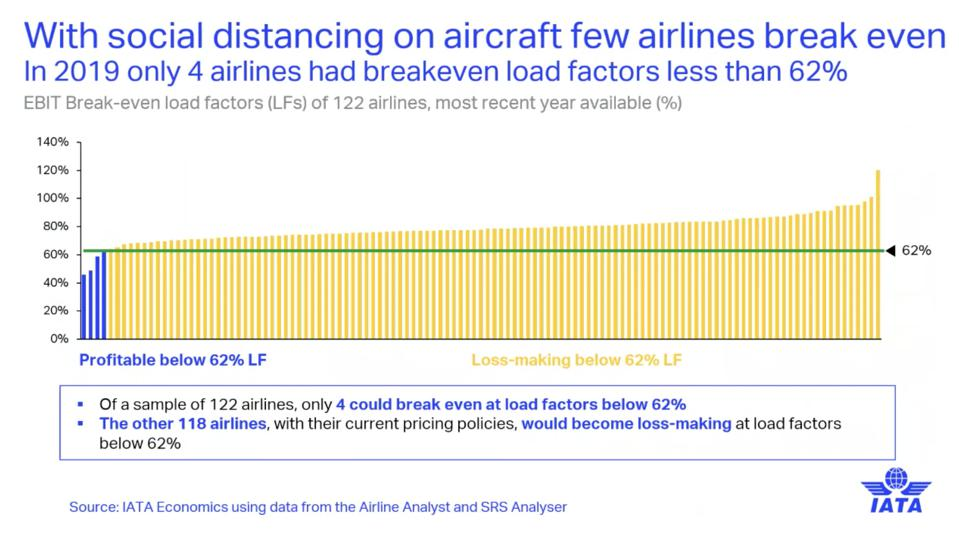 IATA chart: Social distancing load factors would cause most airlines to suffer losses.
