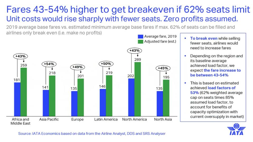 IATA chart: Airlines would need to increase fares by 43-54% with social distancing measures in place, and that would still not guarantee profitability.