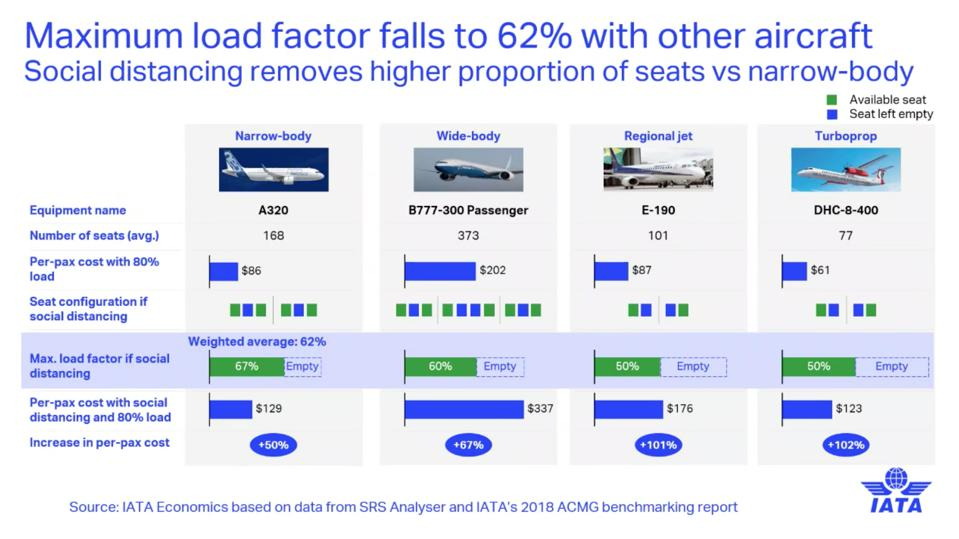 IATA Chart: Social distancing impact on load factors by aircraft type.