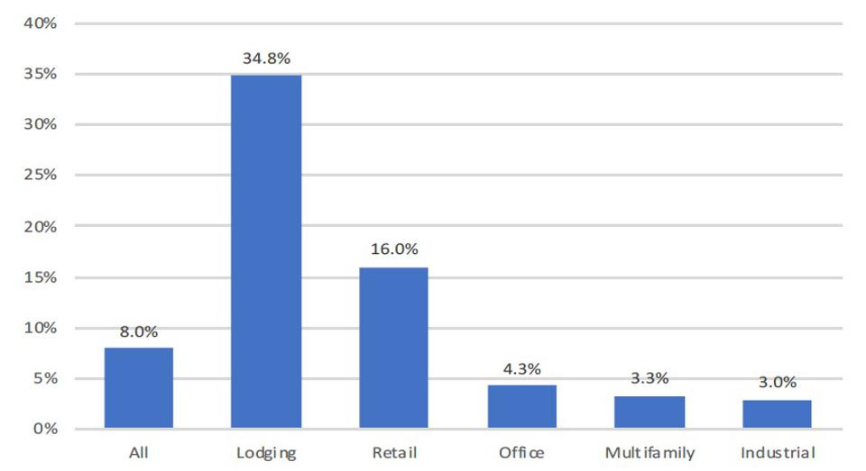 The lodging sector has a very high default rate; I think that it will go higher than 35%.