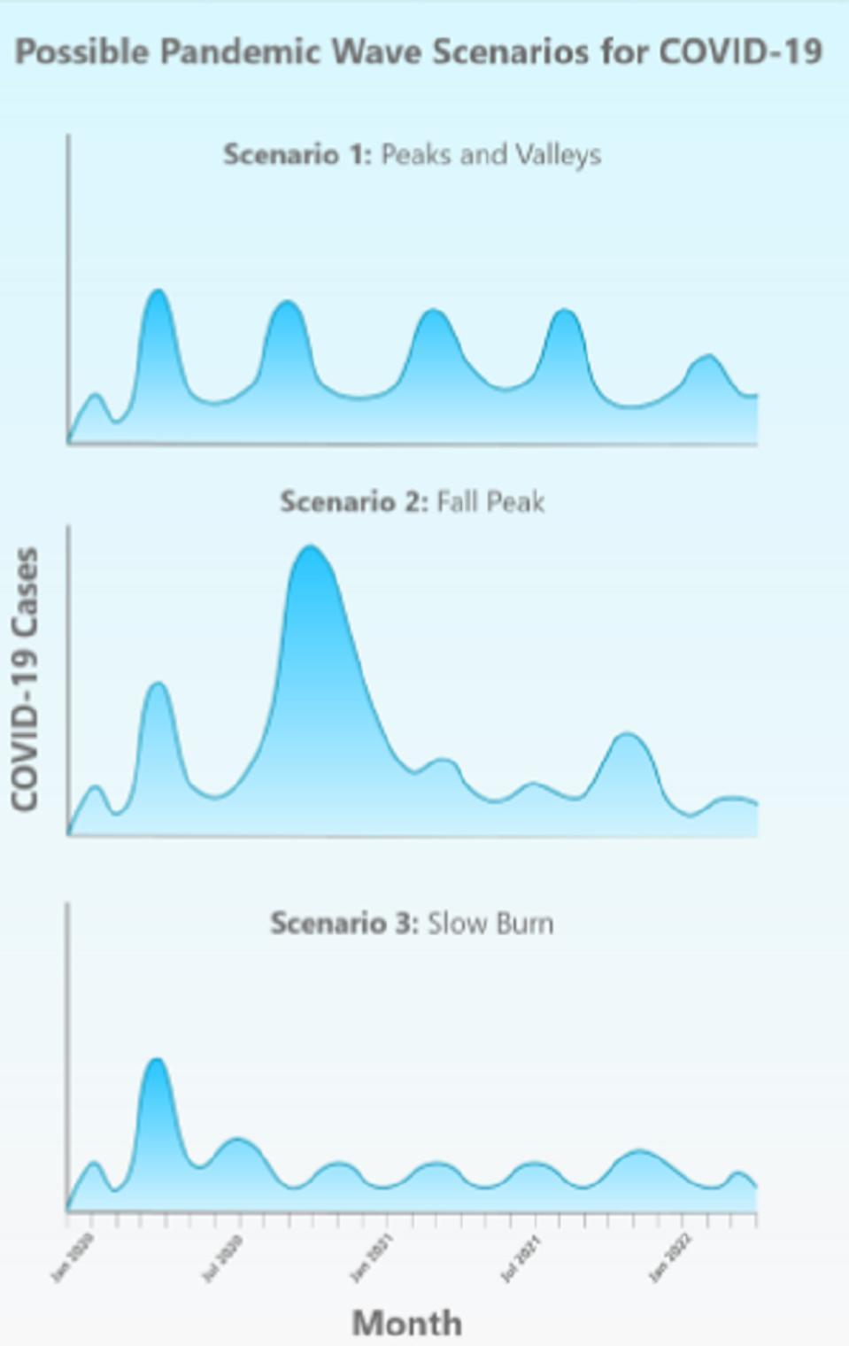 Chart: University of Minnesota/CIDRAP