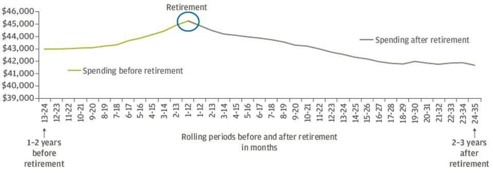 Expenses at retirement