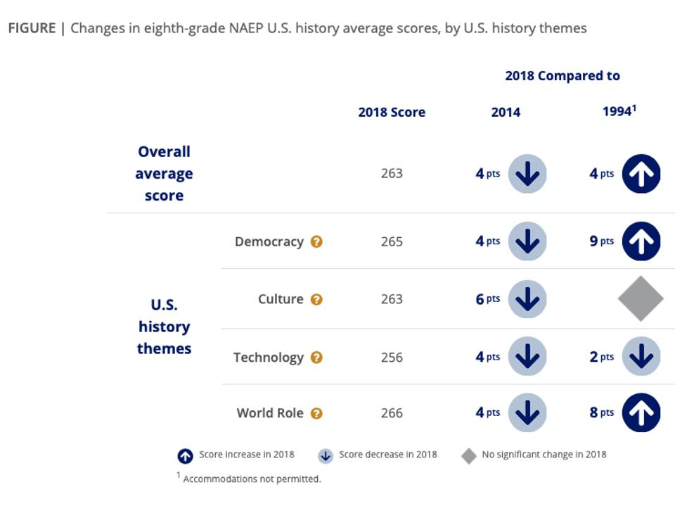 NAEP Nation's Report Card Figures