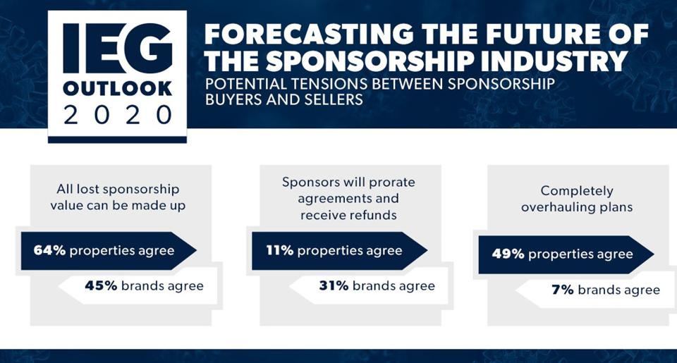 Some of the tensions in the sponsorship industry between buyers and sellers