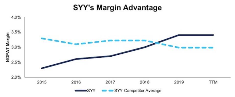 SYY NOPAT margin Vs. Comeptitors