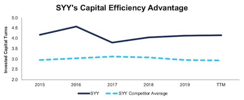 SYY Invested Capital Turns Vs. Comeptitors