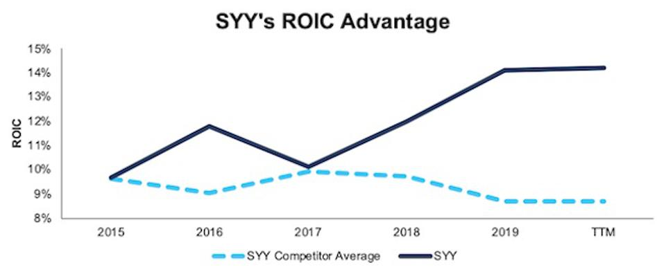 SYY ROIC Vs. Comeptitors