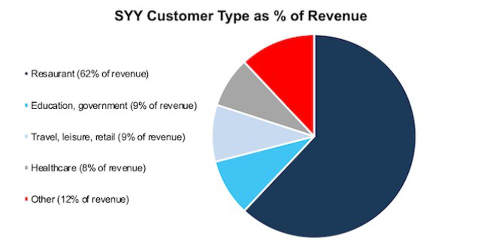 SYY Revenue Breakdown