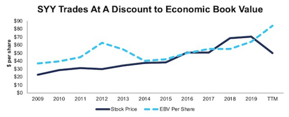 SYY Stock Price Vs. EBV