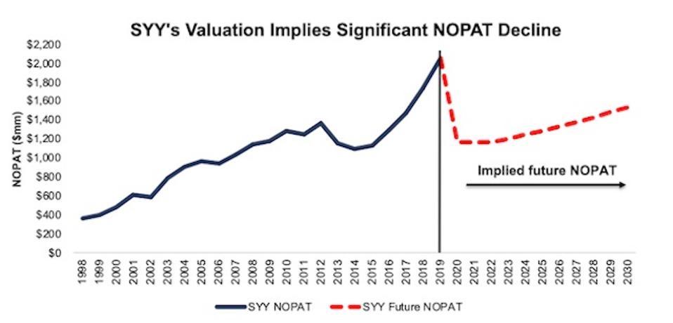SYY Implied NOPAT Decline Valuation Scenario 1