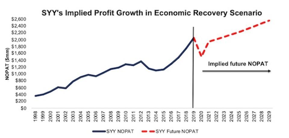 SYY Implied NOPAT Valuation Scenario 2