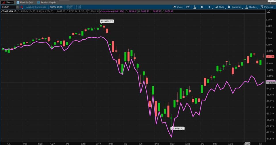 Data Sources; S&P Dow Jones Indices, Nasdaq. Chart Source: The thinkorswim® platform from TD Ameritrade.