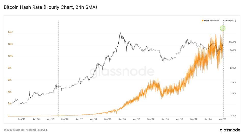bitcoin, harga bitcoin, bitcoin separuh, bagan