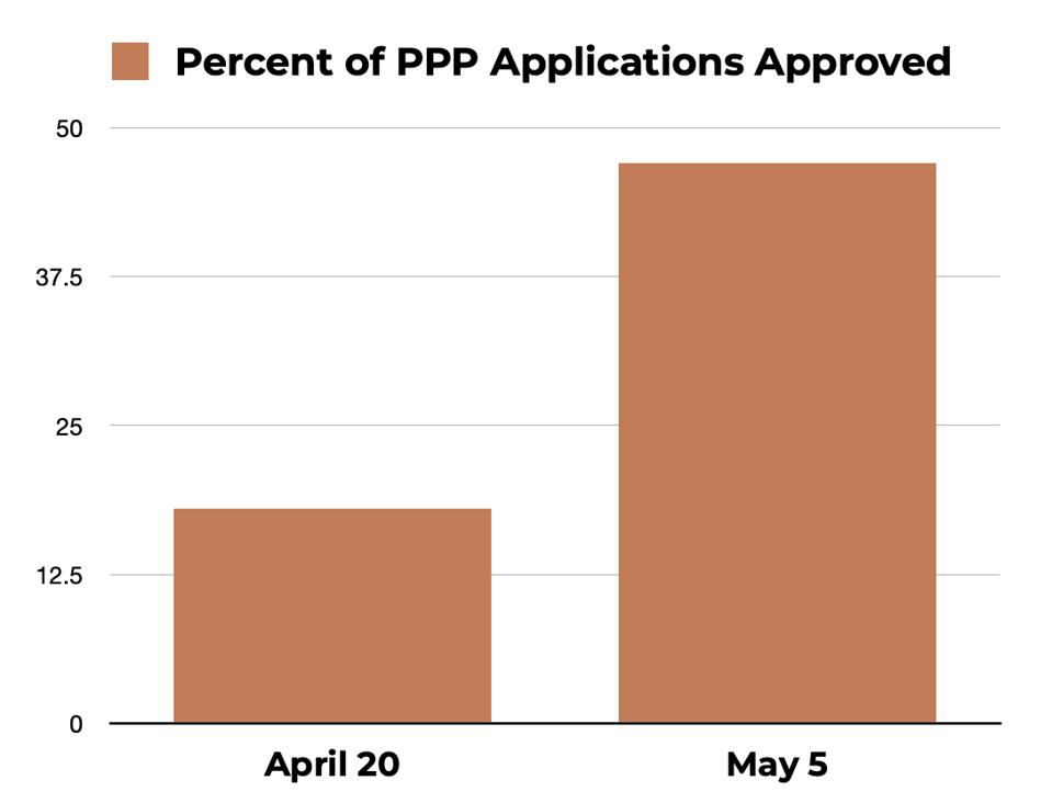 A rise in PPP Applications approved.