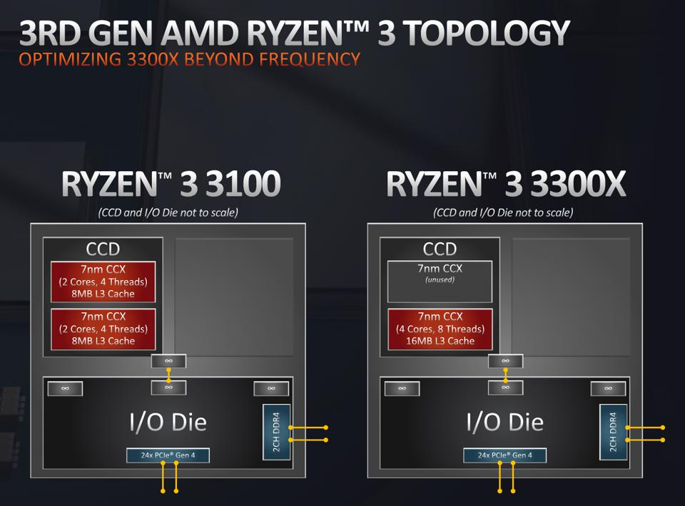 The Ryzen 3 3100 has its cores spread across two core complexes, increasing core-to-core latency which will mean slower performance in some tasks compared to the Ryzen 3 3300X