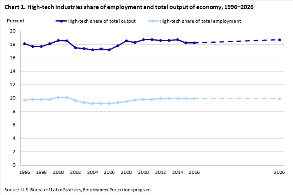 High-tech industries share of employment and total output of economy 1996-2026