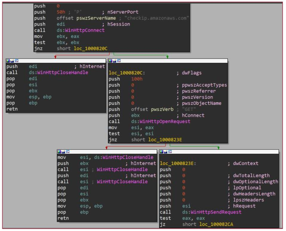 Aria-body using checkip.amazonaws.com to get victim's IP address.
