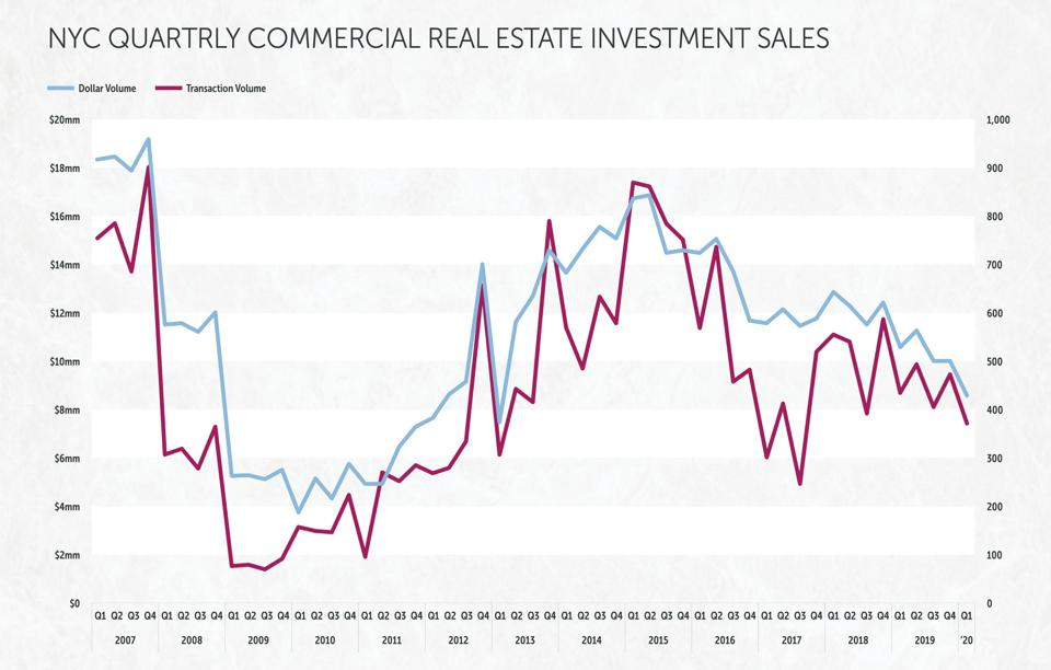 Quarterly Commercial Real Estate Investment Sales in New York City