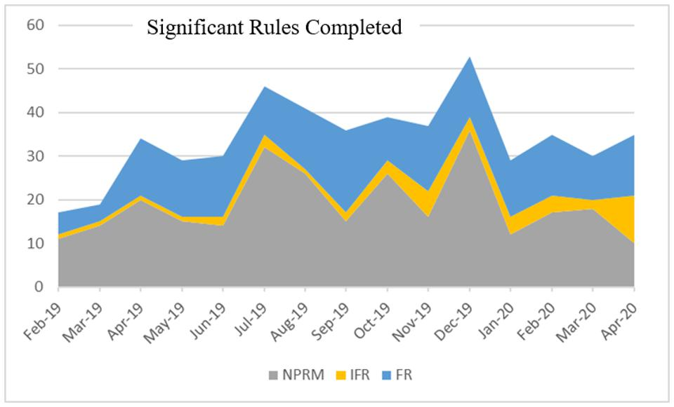 Significant Rules completed by month, Feb 2019 - April 2020.