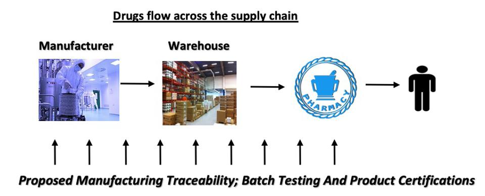 Drugs flow across the supply chain