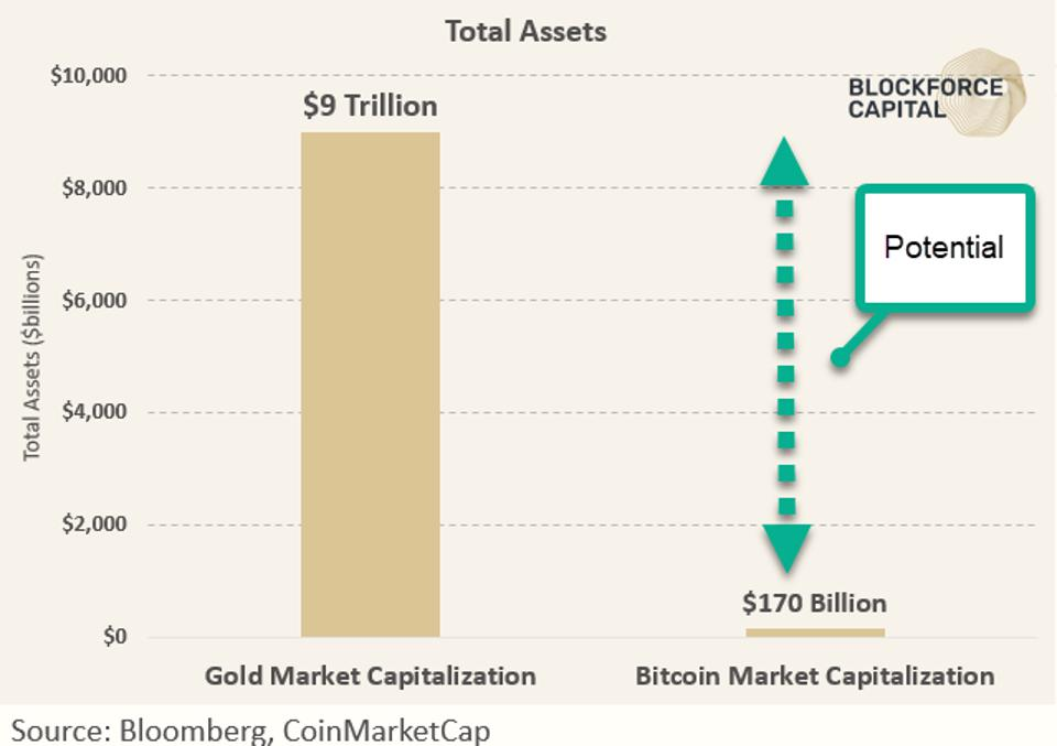 The chart shows the market capitalization of Gold at $9 Trillion USD vs the market capitalization of Bitcoin at $170 Billion USD